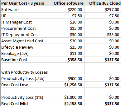 Microsoft Office 365 cloud vs traditional software costs